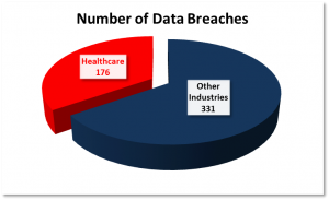 Hospital Data Breach